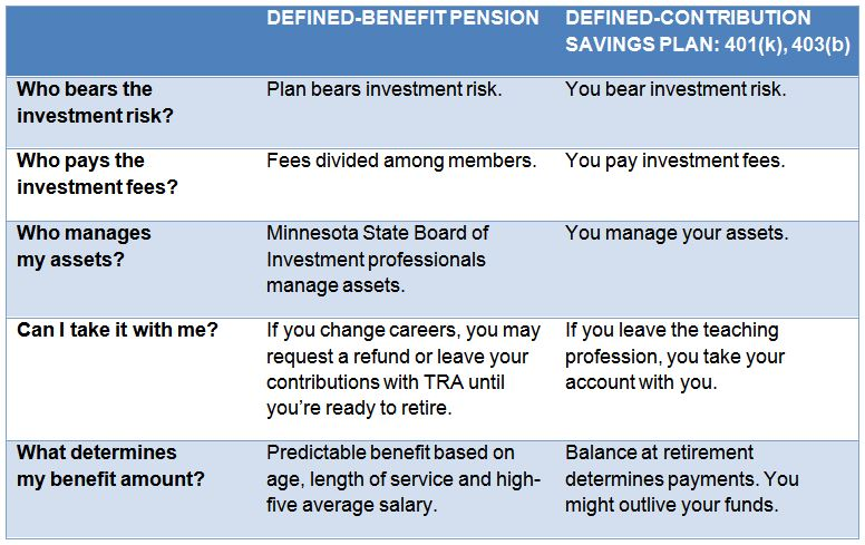 Defined Contribution Plans - Pension Investors Corporation |Contribution Plan