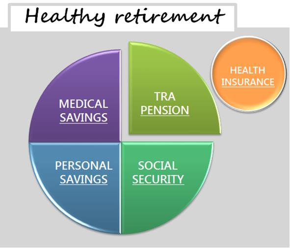 healthy retirement components