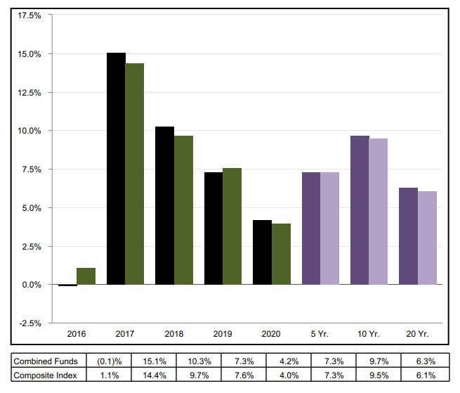 Combined Funds Performance vs. Composite Index  2016 - 2020 vs.5 Yr. - 20Yr.
